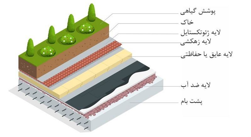 CCZ ROOF اجرای 0 تا 100 روف گاردن - بام سبز توسط مهندسین با تجربه سی سی زد روف